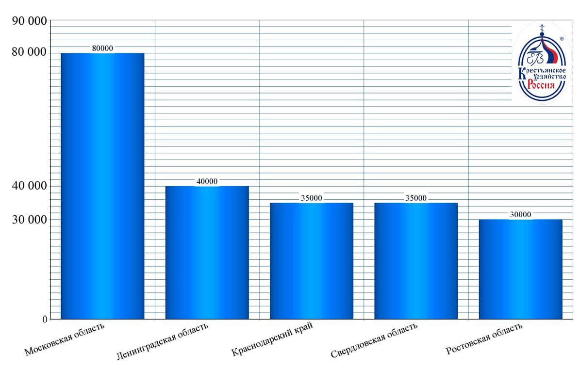 Сколько в среднем получает event менеджер по России на август 2020